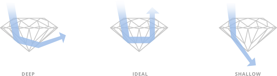 Learn about how to look and understand a diamond's cut, through Affinity & Co's Diamond Education.
