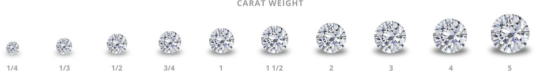 Learn more about a diamond's carat size, through this brief diamond education.